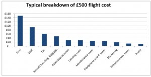 Airline ticket breakdown graph